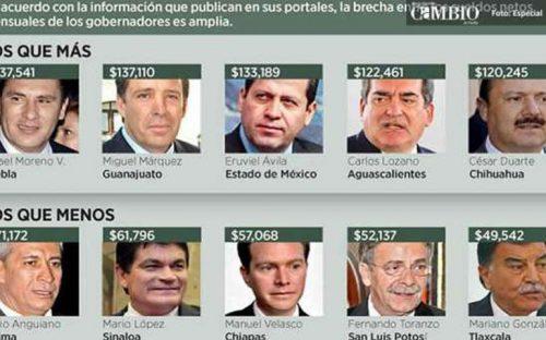 moreno-valle-el-gobernador-mejor-pagado