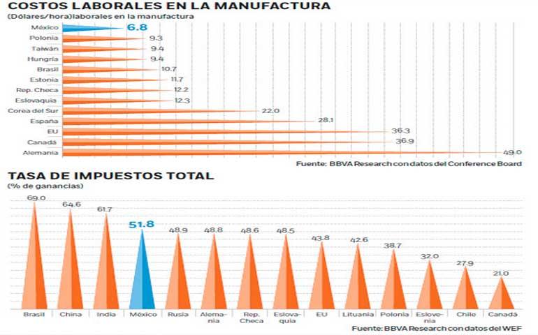 mexico-le-gana-en-competitividad-a-china