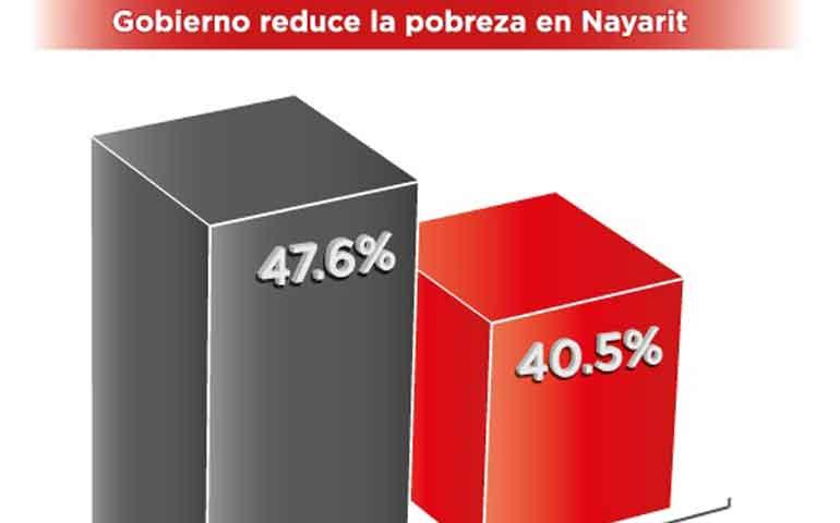 nayarit-reduce-indices-de-pobreza-coneval