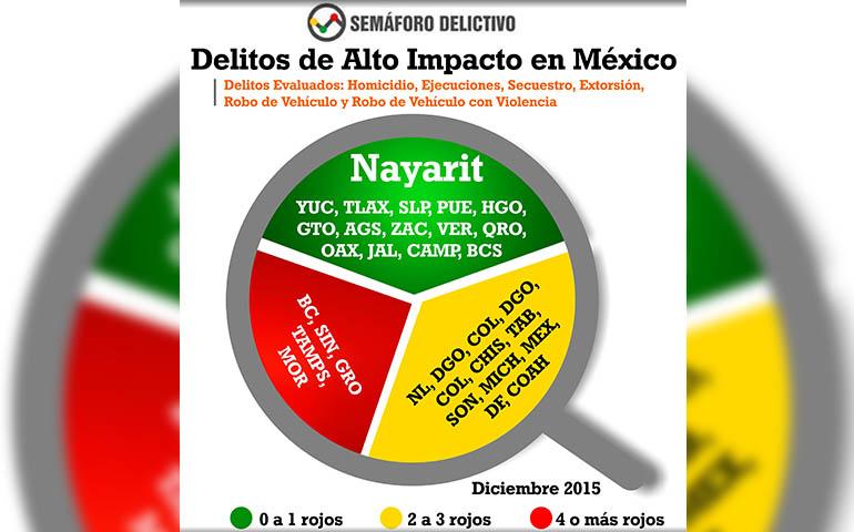 ciudadanos-confirmas-que-nayarit-es-un-estado-seguro