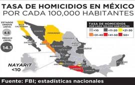 nayarit-uno-de-los-estados-con-menor-indice-de-homicidios-fbi