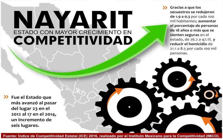gracias-a-la-seguridad-nayarit-se-posiciona-en-competitividad