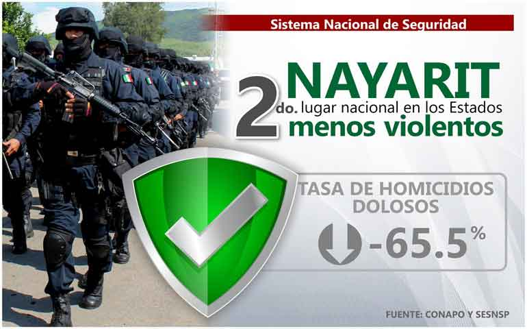 nayarit-sostiene-segundo-lugar-nacional-en-seguridad