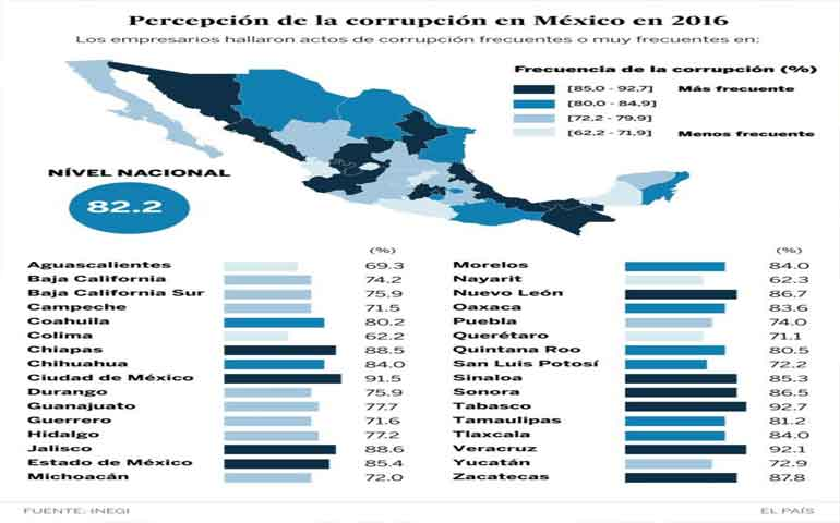 empresas-mexicanas-gastaron-en-sobornos-88-millones-de-dolares-en-2016