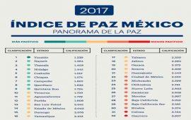 indice-de-paz-en-mexico-destaca-a-nayarit-por-el-trabajo-en-seguridad