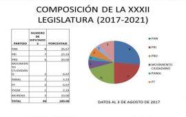 trife-le-quita-dos-diputaciones-plurinominales-al-pan