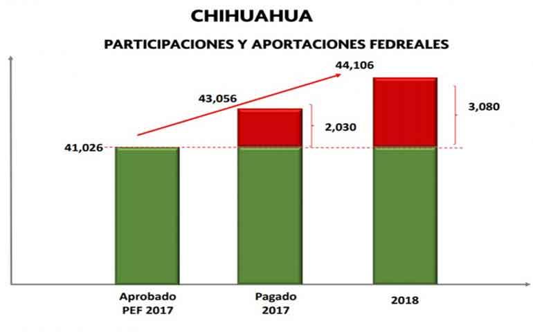 hacienda-responde-a-gobierno-de-chihuahua